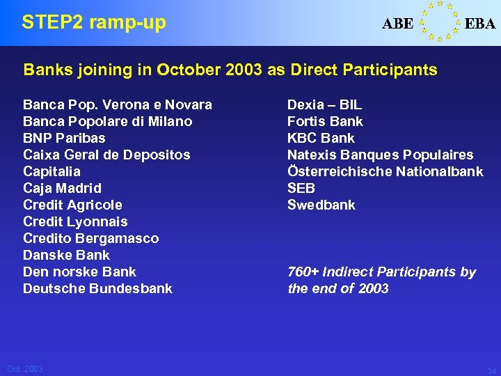 STEP 2 ramp-up ABE EBA Banks joining in October 2003 as Direct Participants Banca