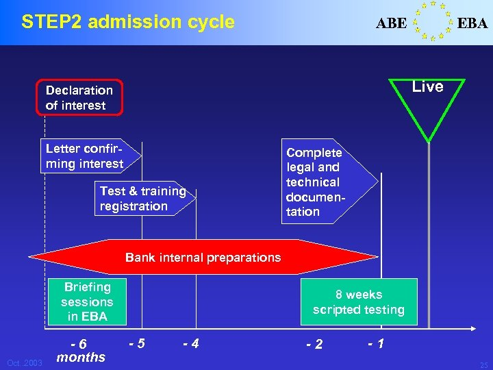 STEP 2 admission cycle ABE EBA Live Declaration of interest Letter confirming interest Test