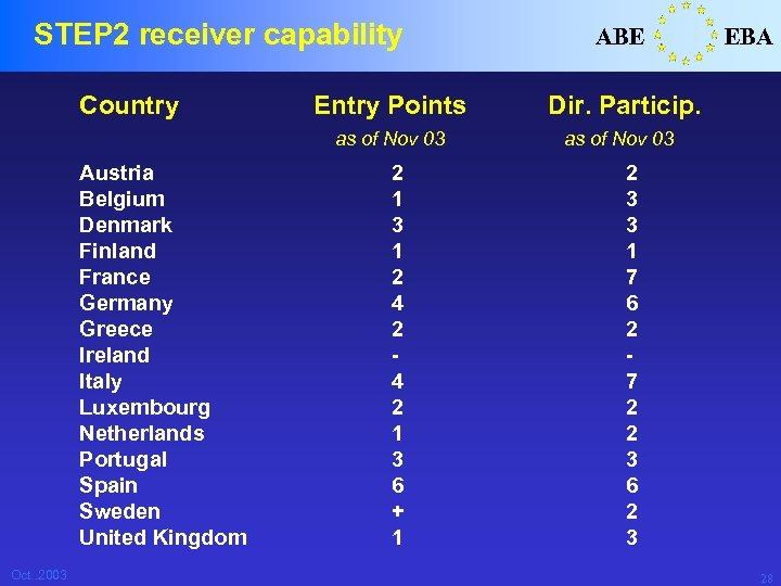 STEP 2 receiver capability Country Austria Belgium Denmark Finland France Germany Greece Ireland Italy