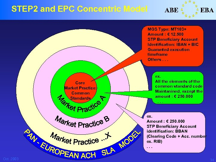STEP 2 and EPC Concentric Model ABE EBA MGS Type: MT 103+ Amount :