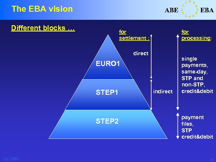 The EBA vision ABE Different blocks … for settlement : for processing: direct EURO