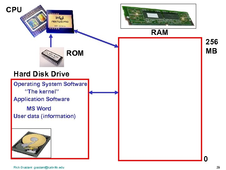 "CPU RAM ROM 256 MB Hard Disk Drive Operating System Software ""The kernel"" Application"
