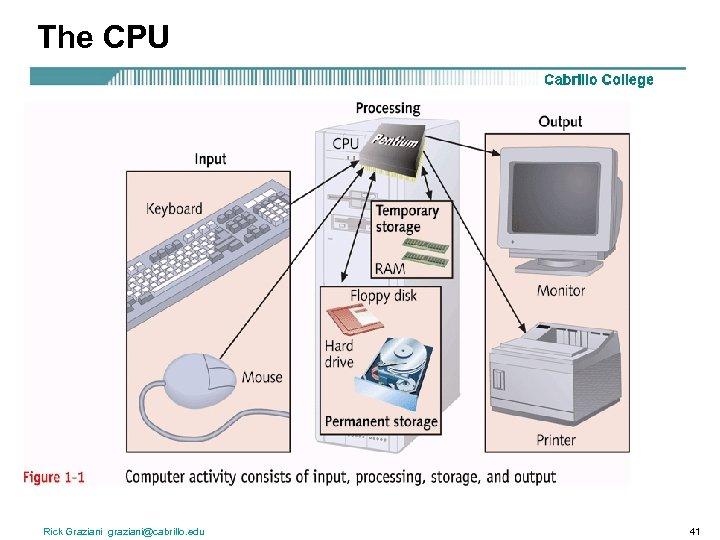 The CPU Rick Graziani graziani@cabrillo. edu 41