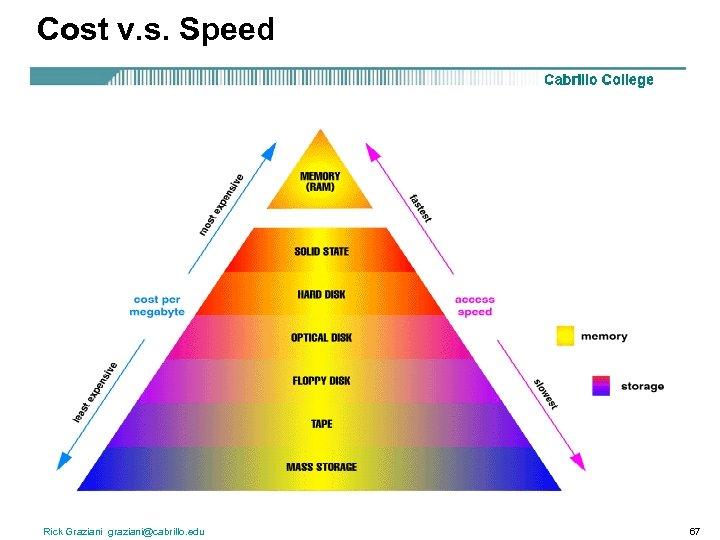 Cost v. s. Speed Rick Graziani graziani@cabrillo. edu 67