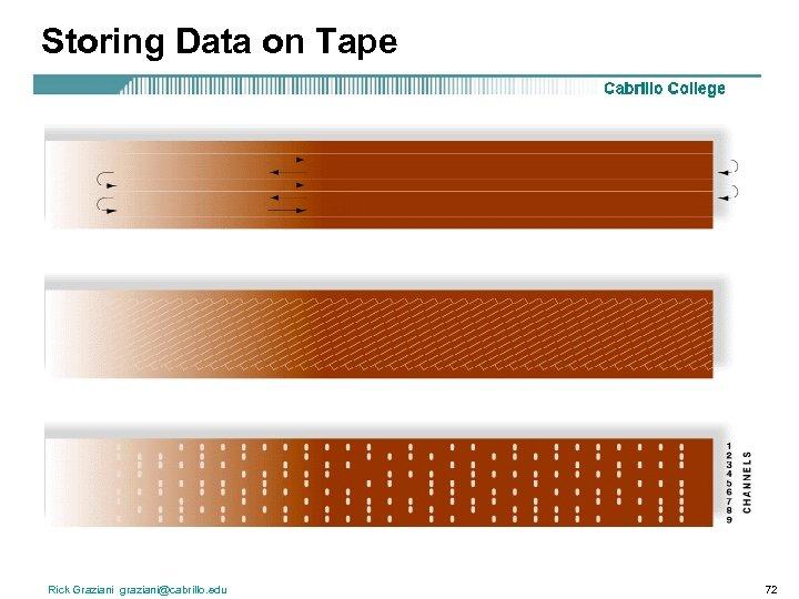 Storing Data on Tape Rick Graziani graziani@cabrillo. edu 72