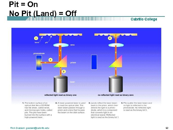 Pit = On No Pit (Land) = Off Rick Graziani graziani@cabrillo. edu 92