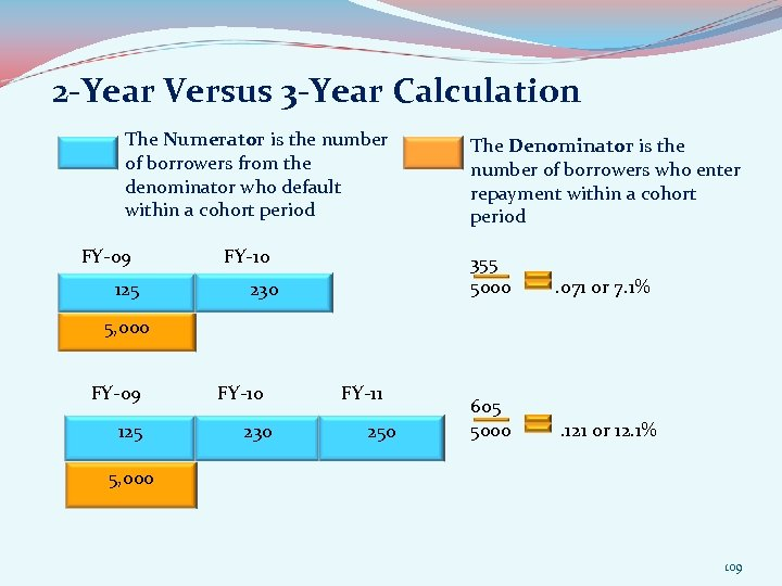 2 -Year Versus 3 -Year Calculation The Numerator is the number of borrowers from