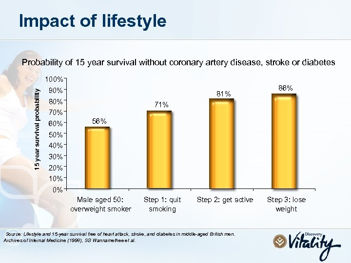Impact of lifestyle Probability of 15 year survival without coronary artery disease, stroke or