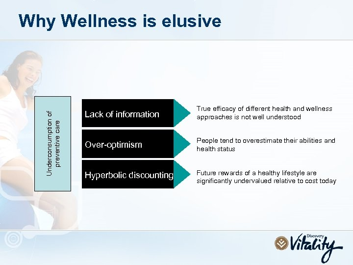 Underconsumption of preventive care Why Wellness is elusive Lack of information True efficacy of