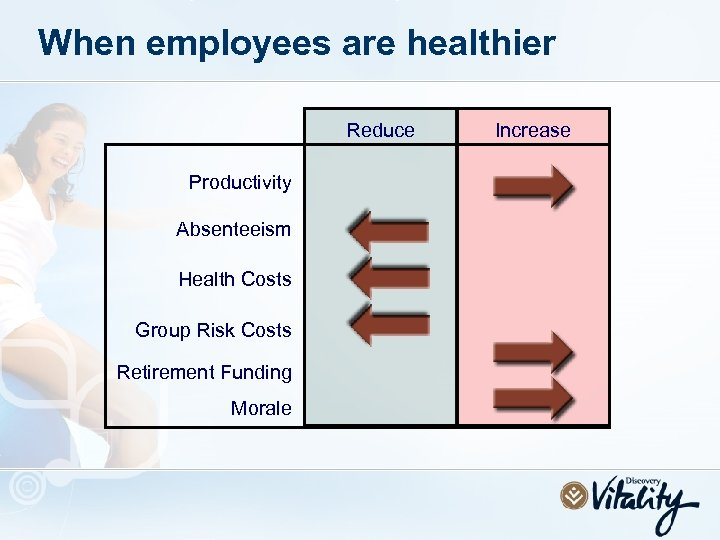 When employees are healthier Reduce Productivity Absenteeism Health Costs Group Risk Costs Retirement Funding