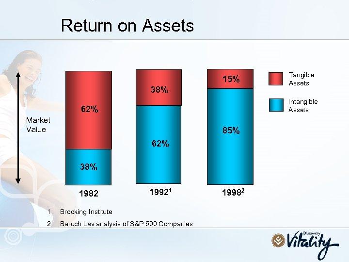 Return on Assets 15% 38% Intangible Assets 62% Market Value 85% 62% 38% 1982