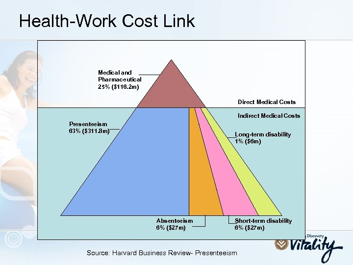 Health-Work Cost Link Medical and Pharmaceutical 25% ($116. 2 m) Direct Medical Costs Indirect