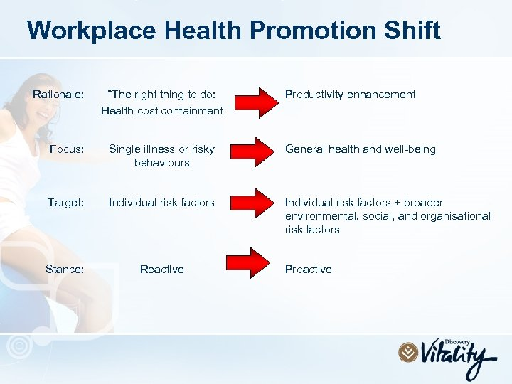"""Workplace Health Promotion Shift Rationale: """"The right thing to do: Health cost containment Productivity"""