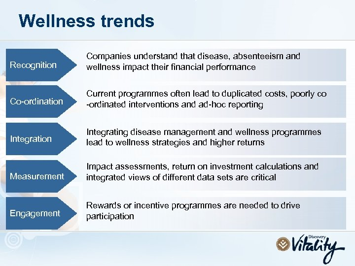 Wellness trends Recognition Companies understand that disease, absenteeism and wellness impact their financial performance