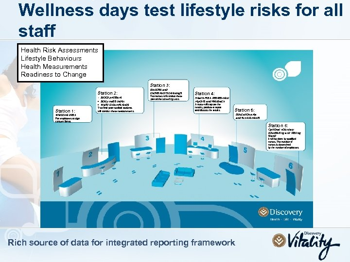 Wellness days test lifestyle risks for all staff Health Risk Assessments Lifestyle Behaviours Health