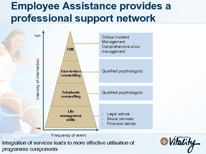 Employee Assistance provides a professional support network high Intensity of intervention CIM Critical Incident