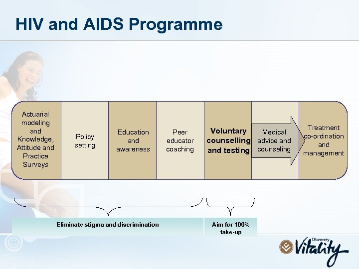 HIV and AIDS Programme Actuarial modeling and Knowledge, Attitude and Practice Surveys Policy setting