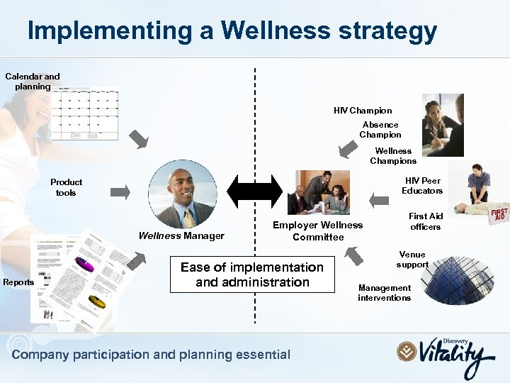 Implementing a Wellness strategy Calendar and planning HIV Champion Absence Champion Wellness Champions HIV