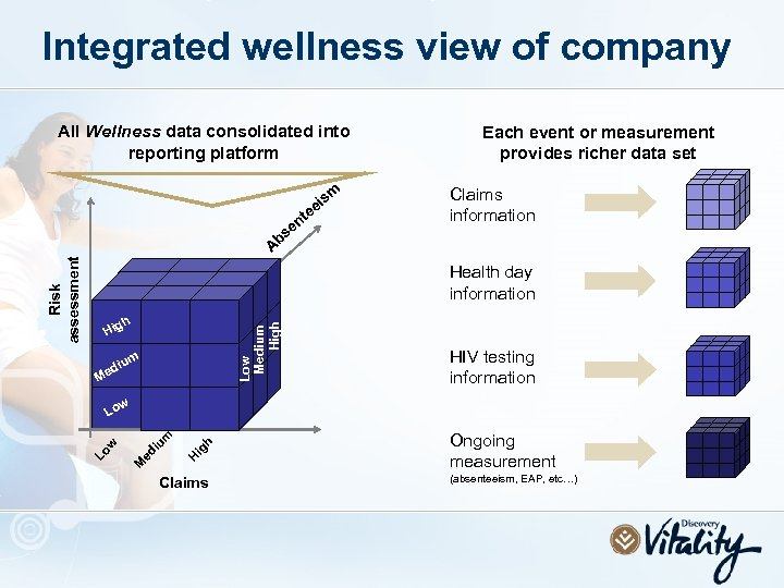Integrated wellness view of company All Wellness data consolidated into reporting platform sm ei