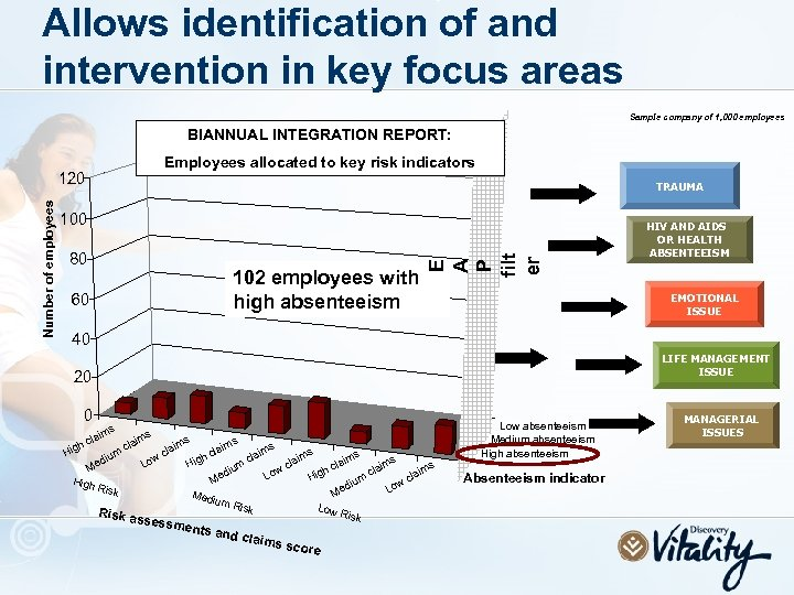 Allows identification of and intervention in key focus areas Sample company of 1, 000