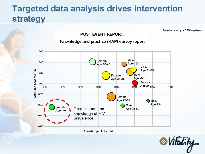 Targeted data analysis drives intervention strategy Sample company of 1, 000 employees POST EVENT