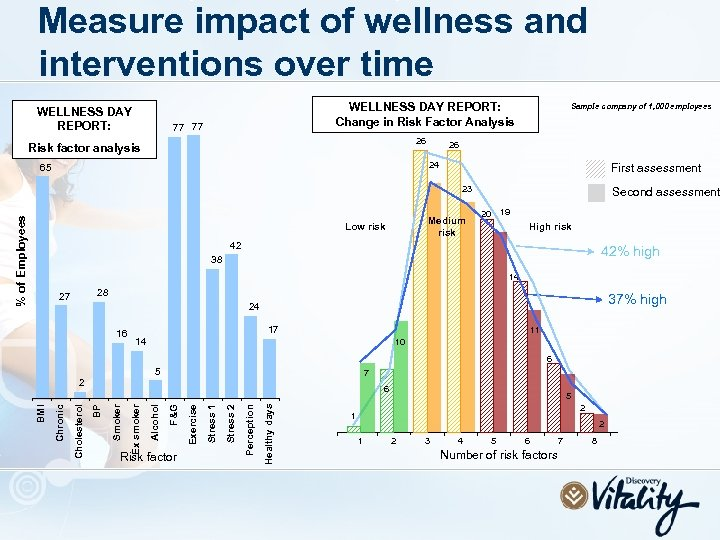 Measure impact of wellness and interventions over time WELLNESS DAY REPORT: Change in Risk