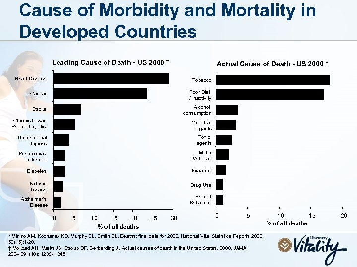 Cause of Morbidity and Mortality in Developed Countries Leading Cause of Death - US