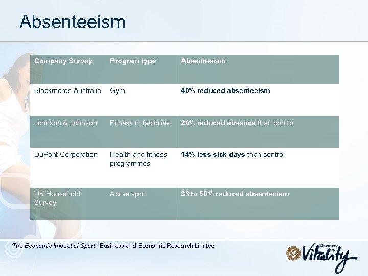 Absenteeism Company Survey Program type Absenteeism Blackmores Australia Gym 40% reduced absenteeism Johnson &