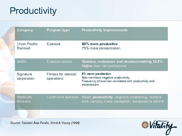 Productivity Company Program type Productivity improvements Union Pacific Railroad Exercise 80% more productive 75%