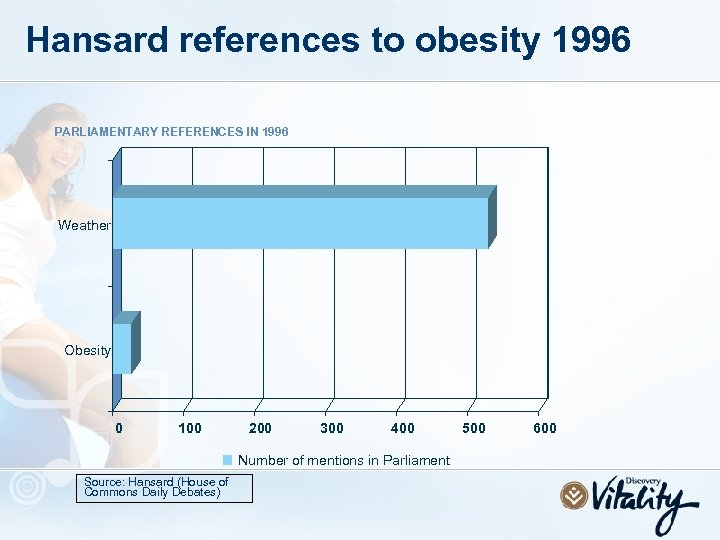 Hansard references to obesity 1996 PARLIAMENTARY REFERENCES IN 1996 Weather Obesity 0 100 200