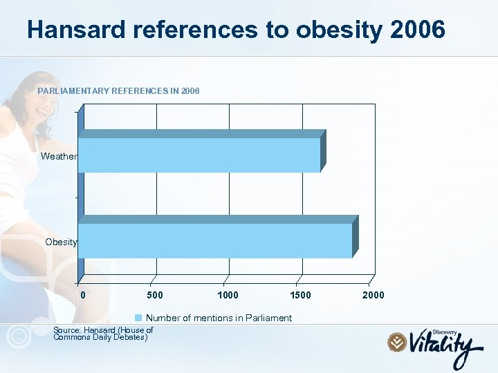 Hansard references to obesity 2006 PARLIAMENTARY REFERENCES IN 2006 Weather Obesity 0 500 1000