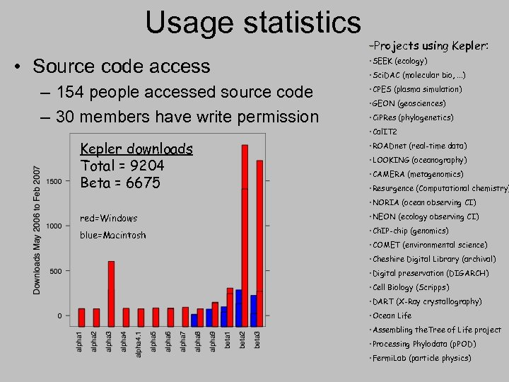 Usage statistics • Source code access – 154 people accessed source code – 30
