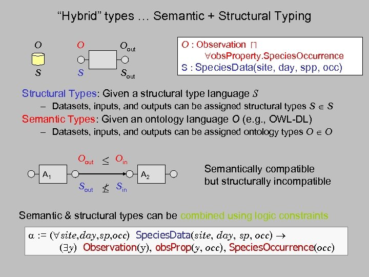 """""""Hybrid"""" types … Semantic + Structural Typing O O S S O : Observation"""