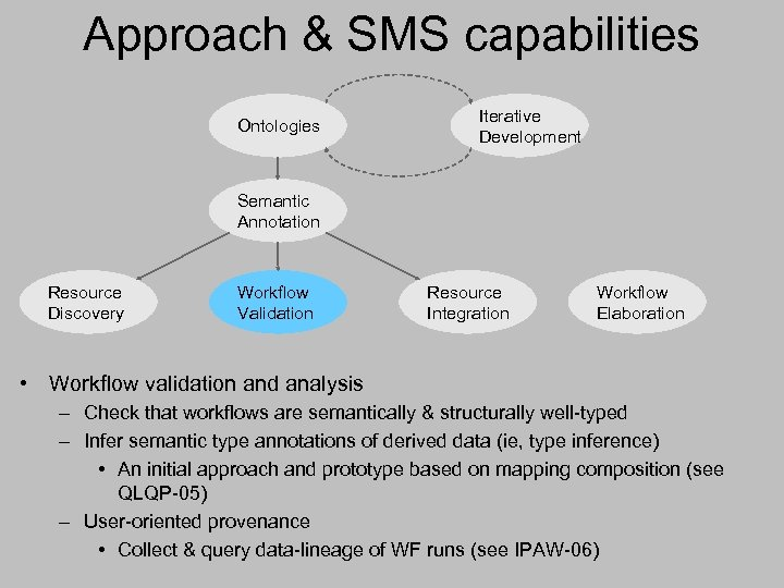 Approach & SMS capabilities Ontologies Iterative Development Semantic Annotation Resource Discovery Workflow Validation Resource