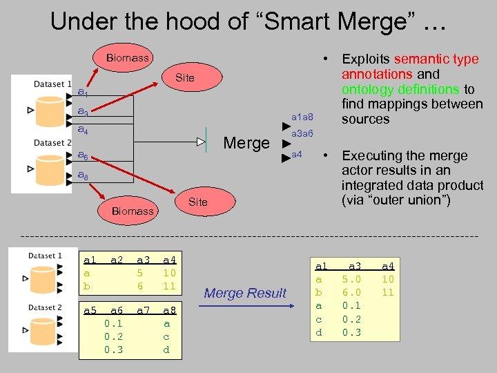 "Under the hood of ""Smart Merge"" … Biomass Site a 1 a 3 a"