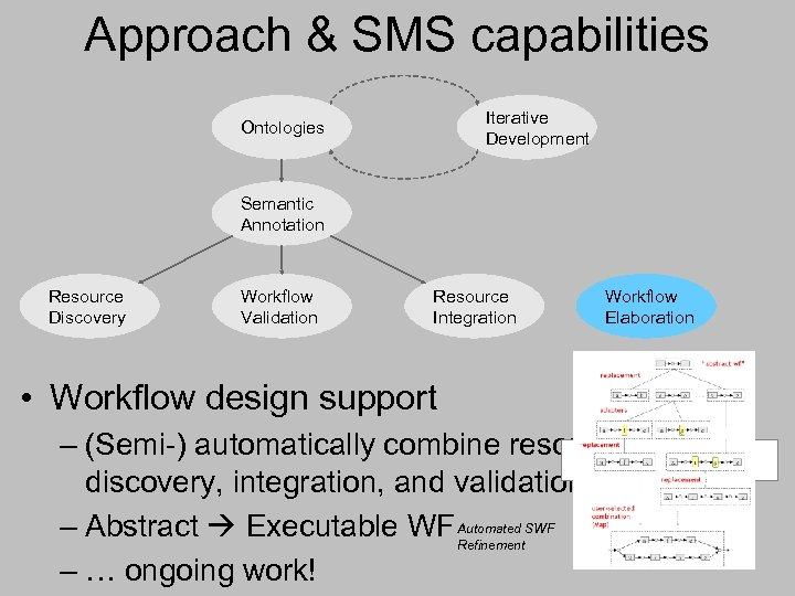 Approach & SMS capabilities Iterative Development Ontologies Semantic Annotation Resource Discovery Workflow Validation Resource