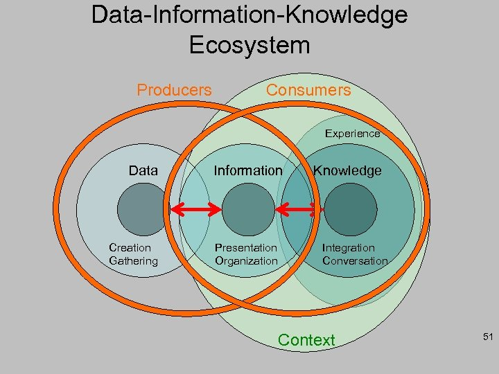 Data-Information-Knowledge Ecosystem Producers Consumers Experience Data Creation Gathering Information Presentation Organization Knowledge Integration Conversation