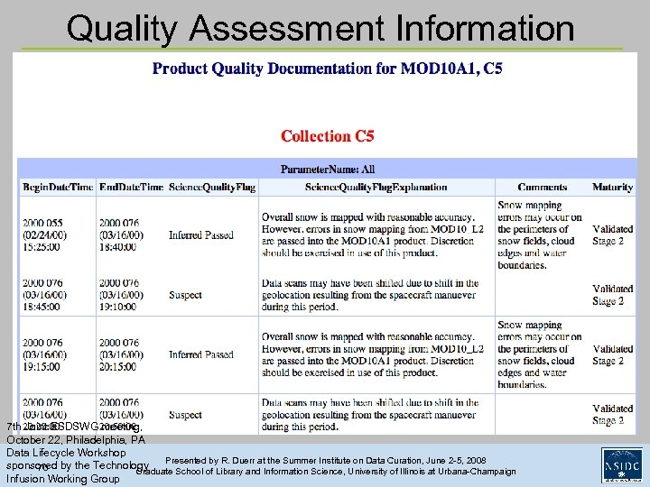 Quality Assessment Information 7 th Joint ESDSWG meeting, October 22, Philadelphia, PA Data Lifecycle