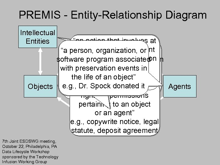 """PREMIS - Entity-Relationship Diagram Intellectual Entities """"an action that involves at least one object"""