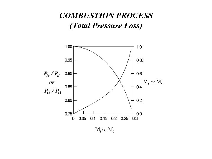 COMBUSTION PROCESS (Total Pressure Loss) Me or M 4 Mi or M 3