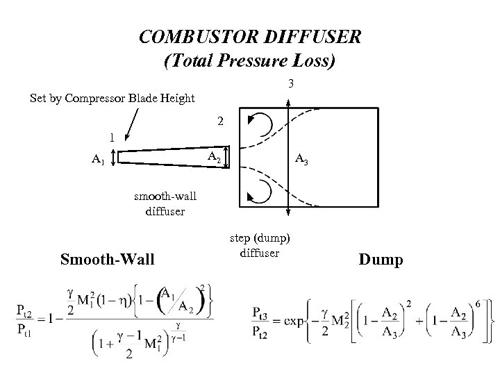 COMBUSTOR DIFFUSER (Total Pressure Loss) 3 Set by Compressor Blade Height 2 1 A
