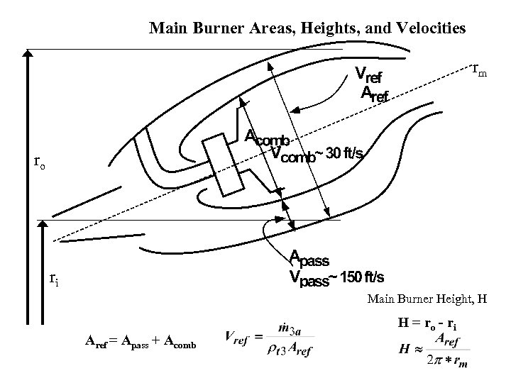Main Burner Areas, Heights, and Velocities rm ro ri Main Burner Height, H Aref