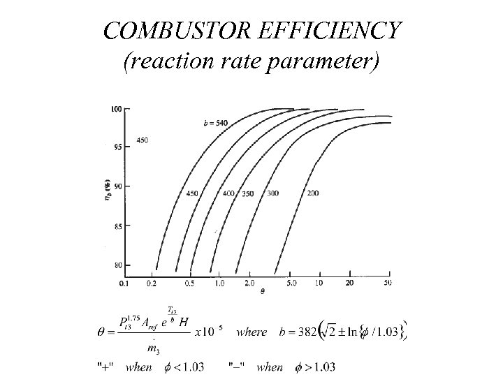 COMBUSTOR EFFICIENCY (reaction rate parameter)