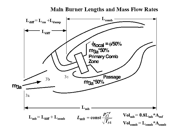 Main Burner Lengths and Mass Flow Rates Lcomb Ldiff = Lsm +Ldump Ldiff 3