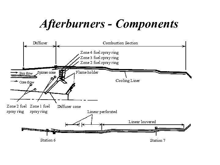 Afterburners - Components Diffuser Combustion Section Zone 4 fuel spray ring Zone 3 fuel