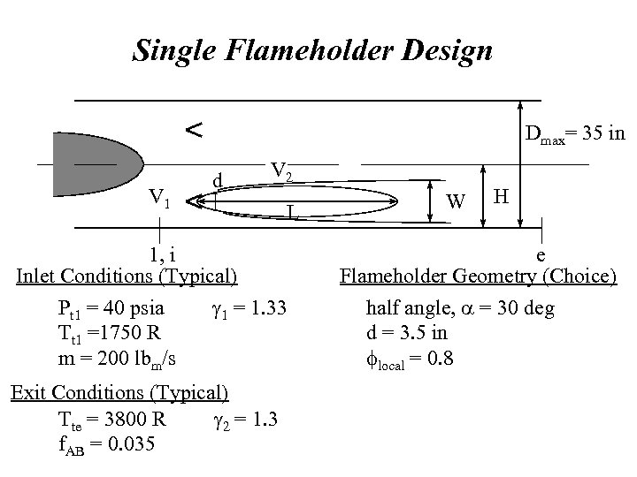 Single Flameholder Design Dmax= 35 in V 1 d V 2 L 1, i