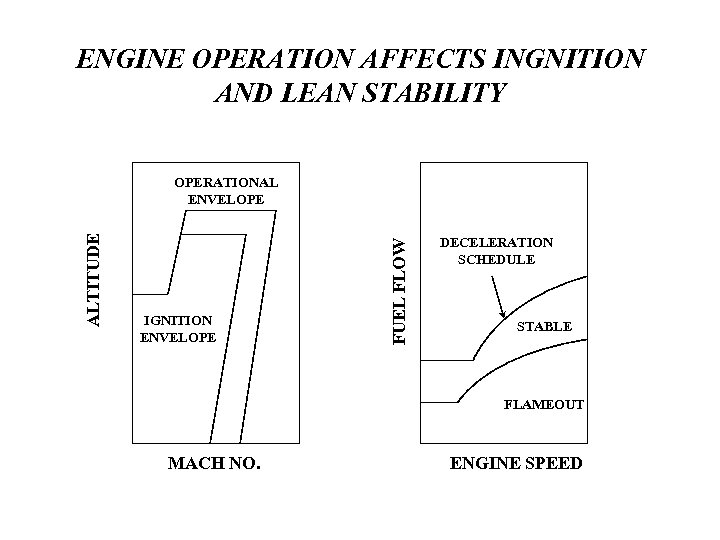 ENGINE OPERATION AFFECTS INGNITION AND LEAN STABILITY IGNITION ENVELOPE FUEL FLOW ALTITUDE OPERATIONAL ENVELOPE