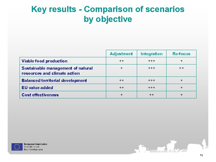 Key results - Comparison of scenarios by objective Adjustment Integration Re-focus Viable food production