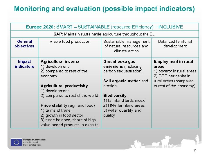 Monitoring and evaluation (possible impact indicators) Europe 2020: SMART – SUSTAINABLE (resource Efficiency) –
