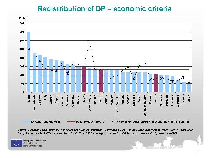 Redistribution of DP – economic criteria Source: European Commission, DG Agriculture and Rural Development
